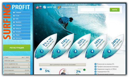 Скрипт GoldCoders 2013 Surfing Profit